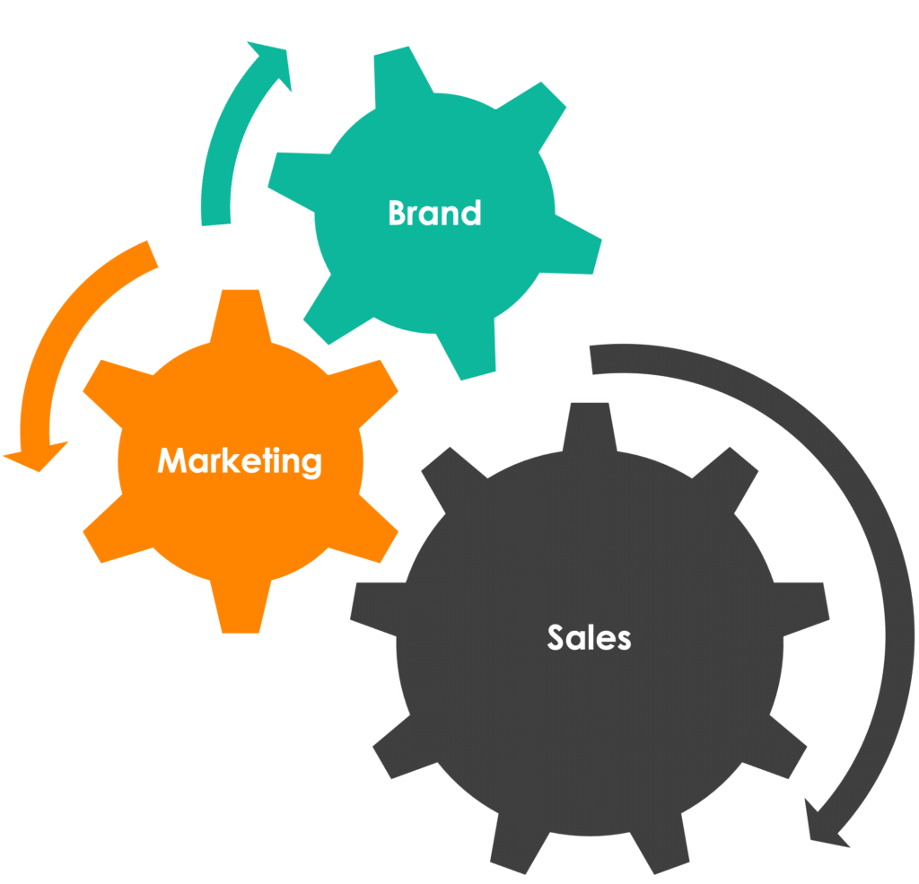 gears showing how brand marketing and sales work together